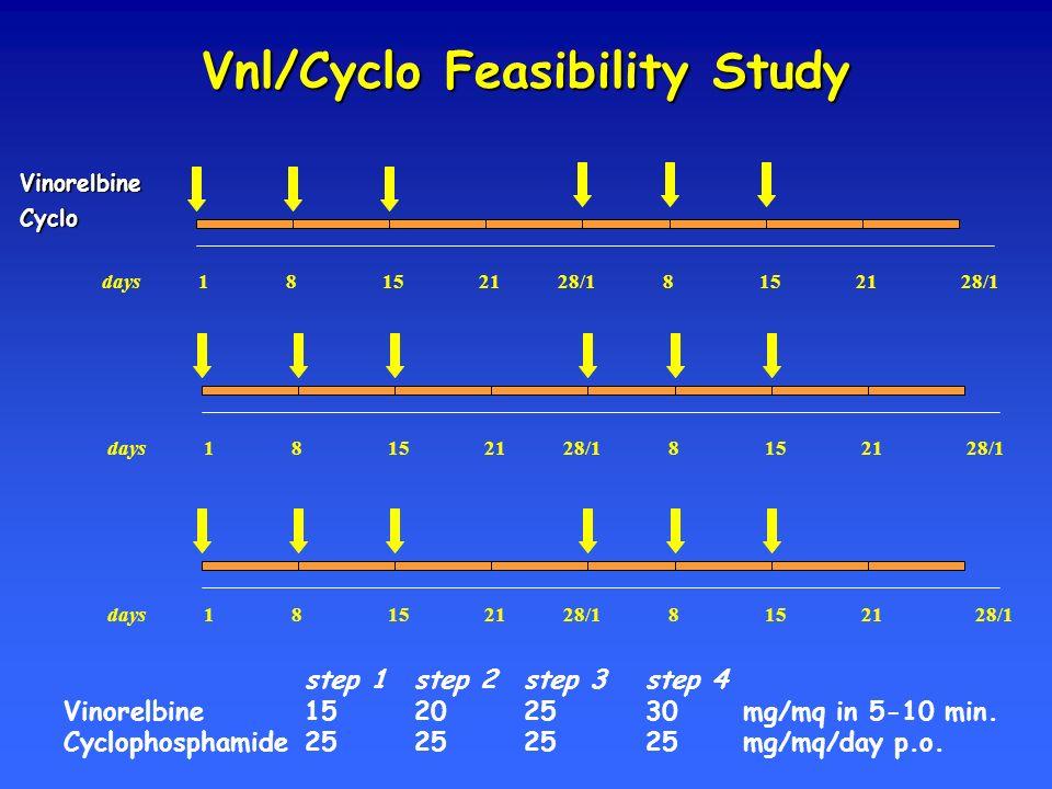 Vnl/Cyclo Feasibility Study