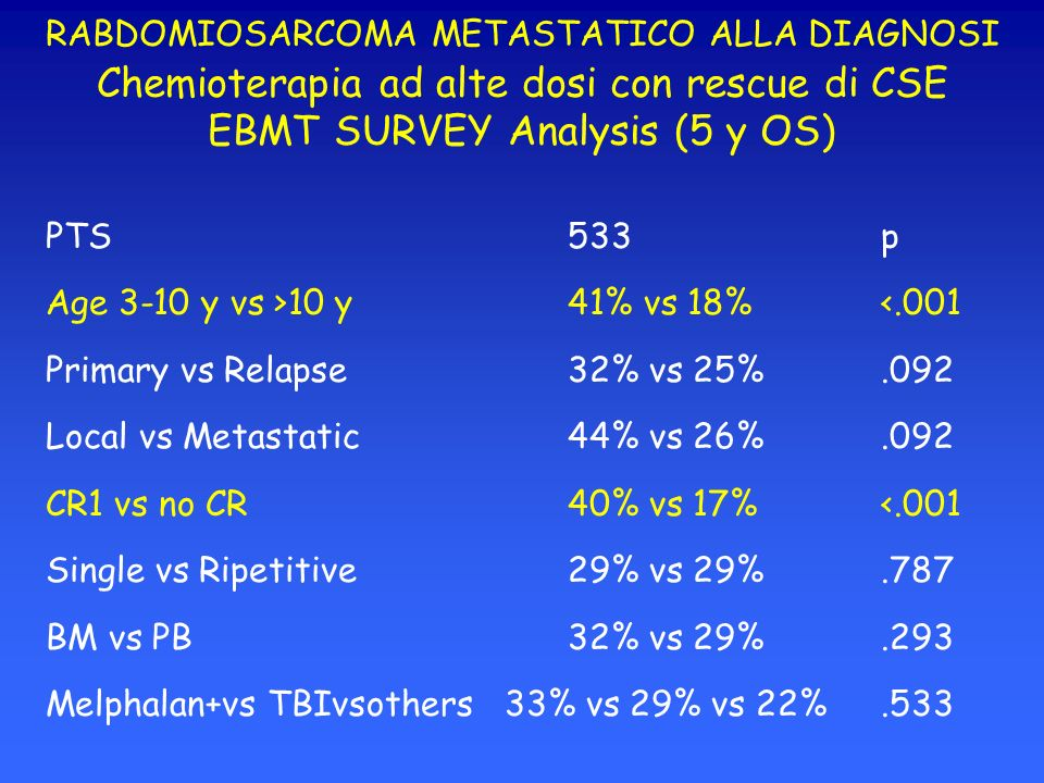 RABDOMIOSARCOMA METASTATICO ALLA DIAGNOSI Chemioterapia ad alte dosi con rescue di CSE EBMT SURVEY Analysis (5 y OS)