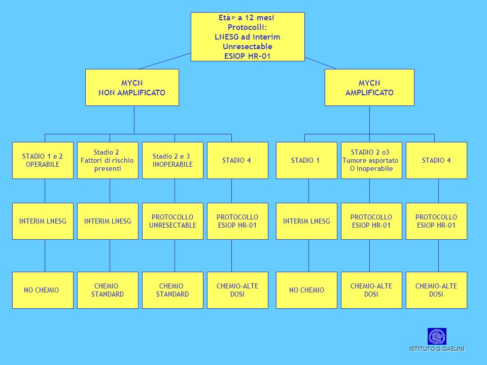 Età> a 12 mesi Protocolli: LNESG ad interim Unresectable