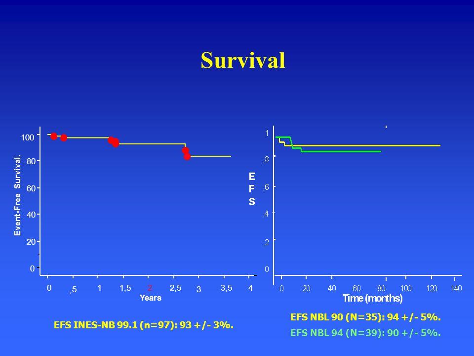Survival EFS NBL 90 (N=35): 94 +/- 5%.