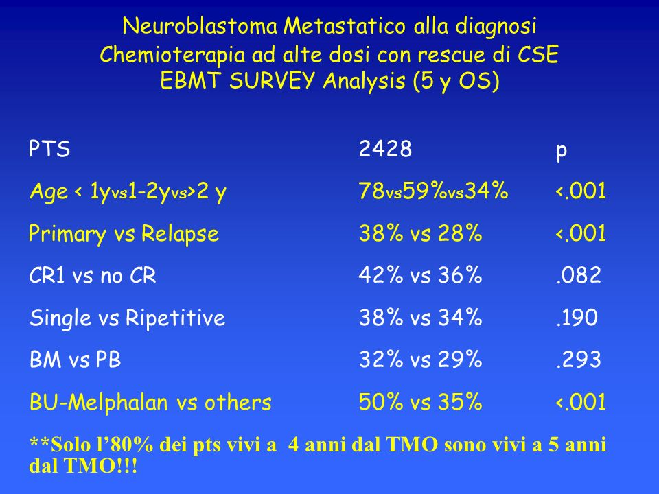 Neuroblastoma Metastatico alla diagnosi Chemioterapia ad alte dosi con rescue di CSE EBMT SURVEY Analysis (5 y OS)