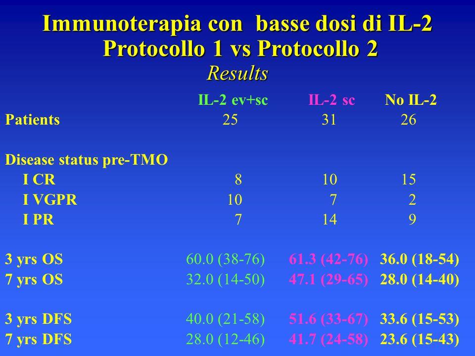 Immunoterapia con basse dosi di IL-2 Protocollo 1 vs Protocollo 2 Results