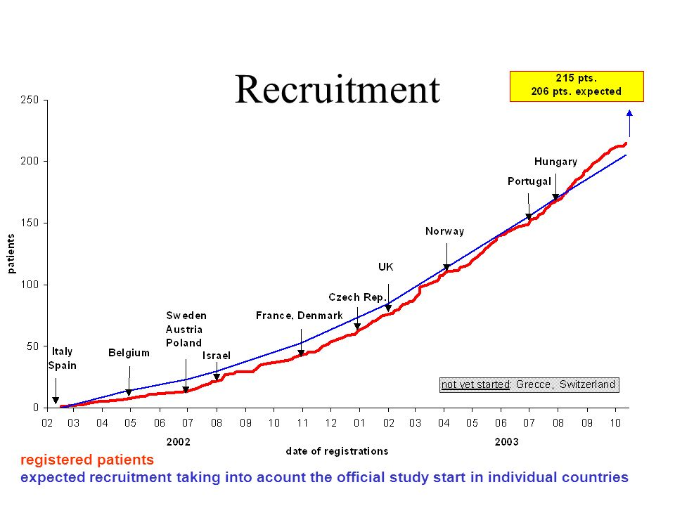 Recruitment registered patients
