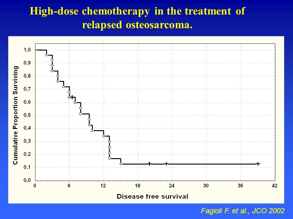High-dose chemotherapy in the treatment of relapsed osteosarcoma.