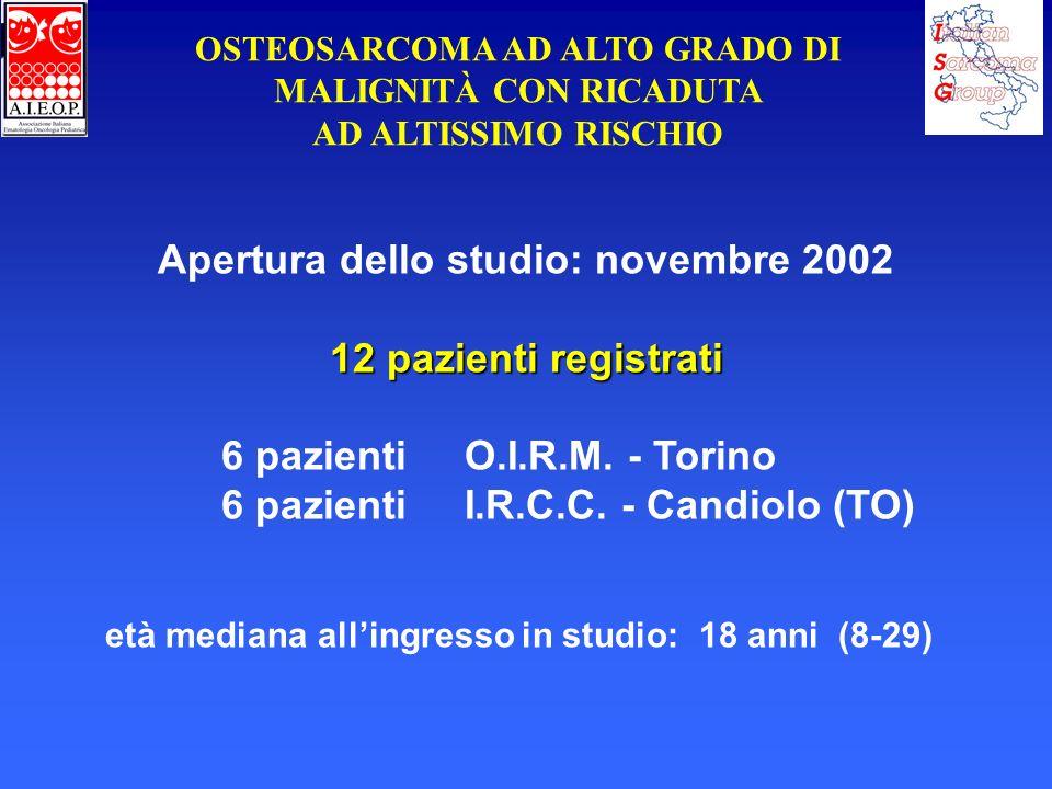 Apertura dello studio: novembre 2002 12 pazienti registrati
