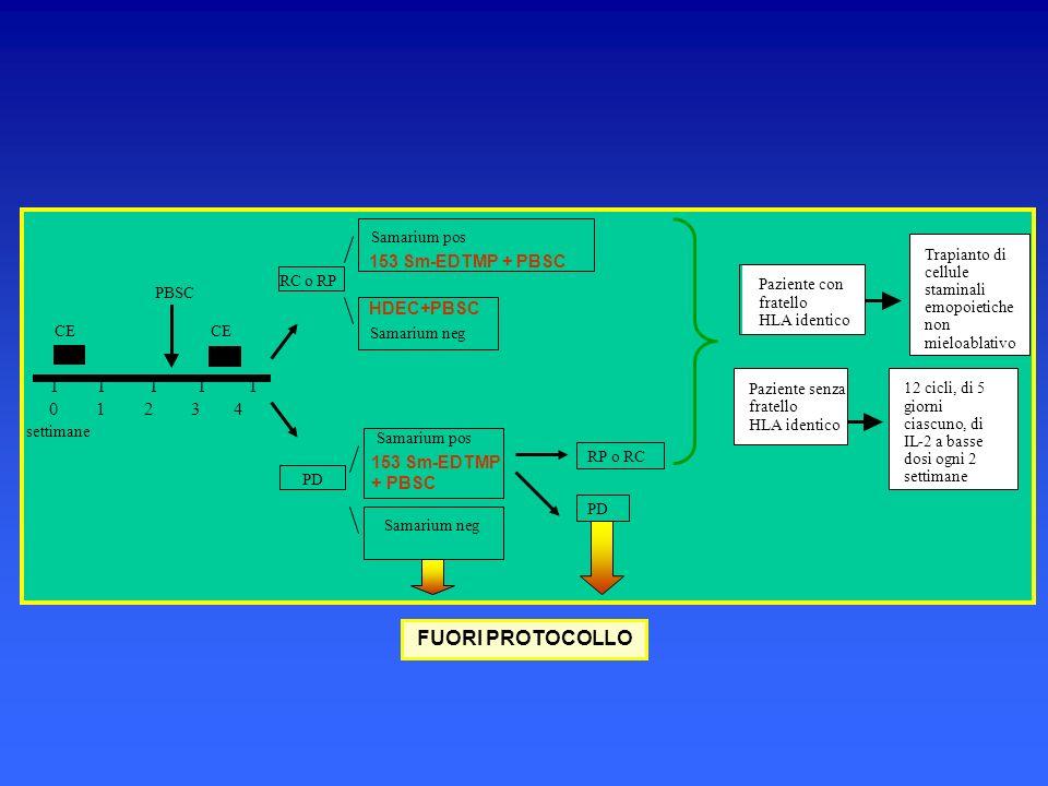 FUORI PROTOCOLLO I 0 1 2 3 4 153 Sm-EDTMP + PBSC HDEC+PBSC