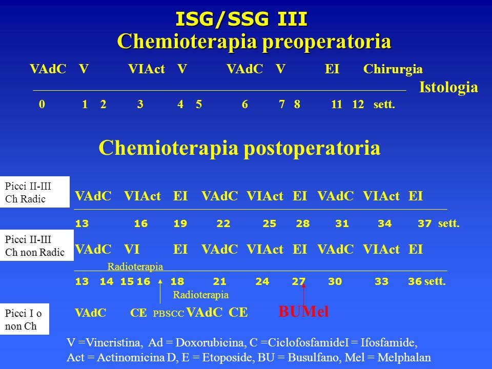 Chemioterapia postoperatoria