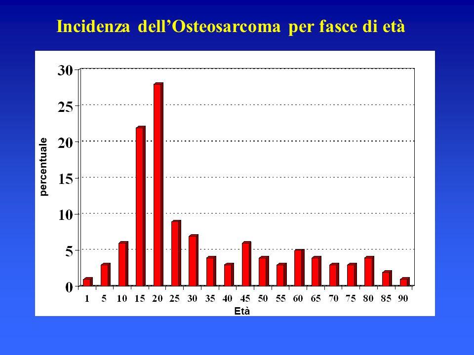 Incidenza dell'Osteosarcoma per fasce di età