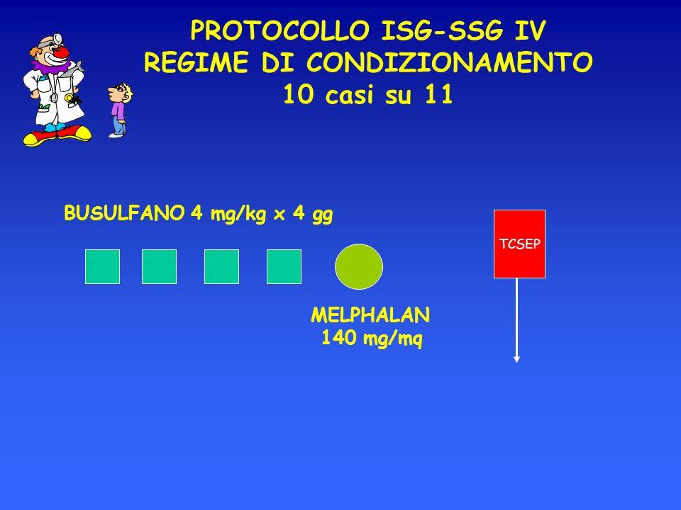 PROTOCOLLO ISG-SSG IV REGIME DI CONDIZIONAMENTO 10 casi su 11