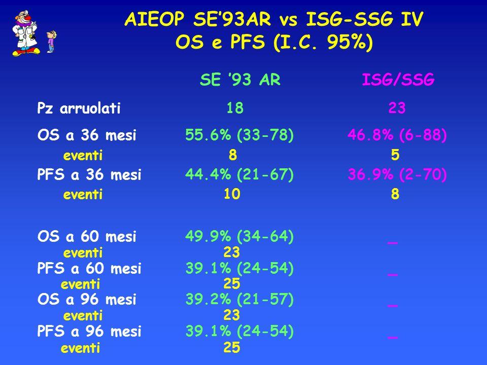 AIEOP SE'93AR vs ISG-SSG IV OS e PFS (I.C. 95%)