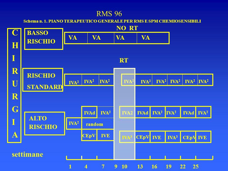 Schema n. 1. PIANO TERAPEUTICO GENERALE PER RMS E SPM CHEMIOSENSIBILI