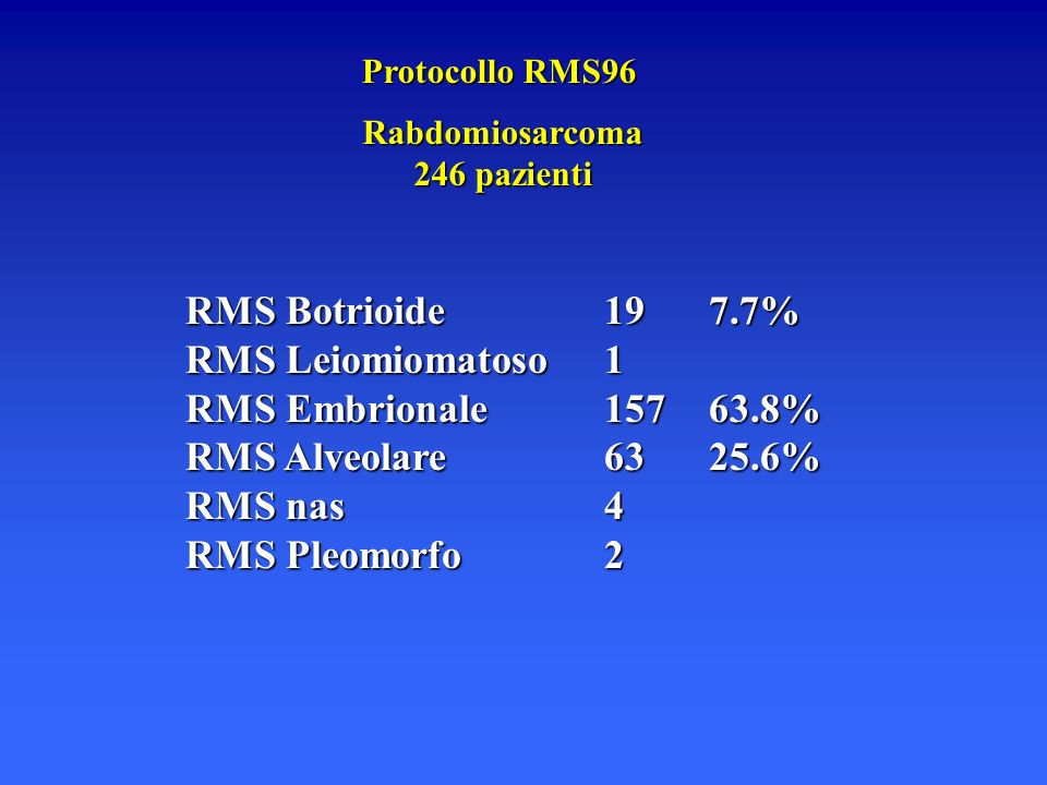 RMS Botrioide 19 7.7% RMS Leiomiomatoso 1 RMS Embrionale 157 63.8%