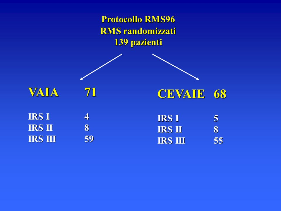 VAIA 71 CEVAIE 68 Protocollo RMS96 RMS randomizzati 139 pazienti