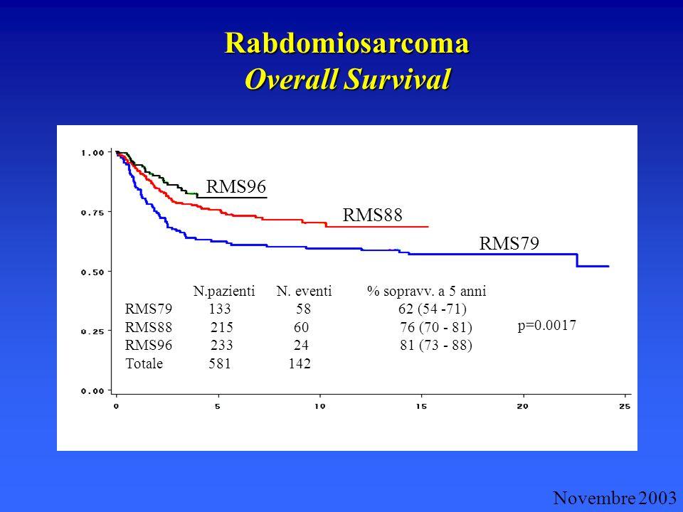Rabdomiosarcoma Overall Survival