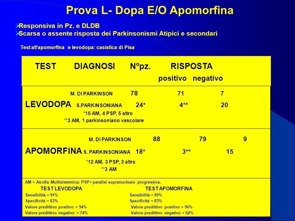Prova L- Dopa E/O Apomorfina