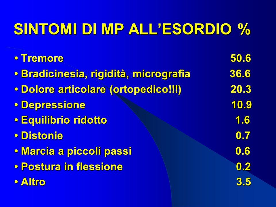 SINTOMI DI MP ALL'ESORDIO %