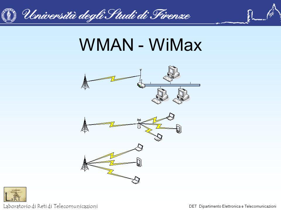 WMAN - WiMax