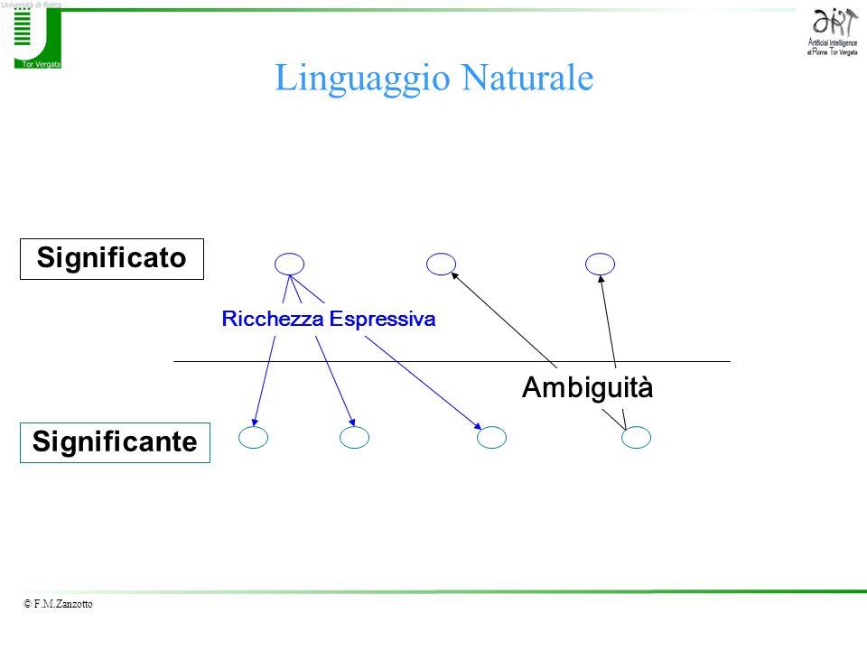 Linguaggio Naturale Significato Ambiguità Significante