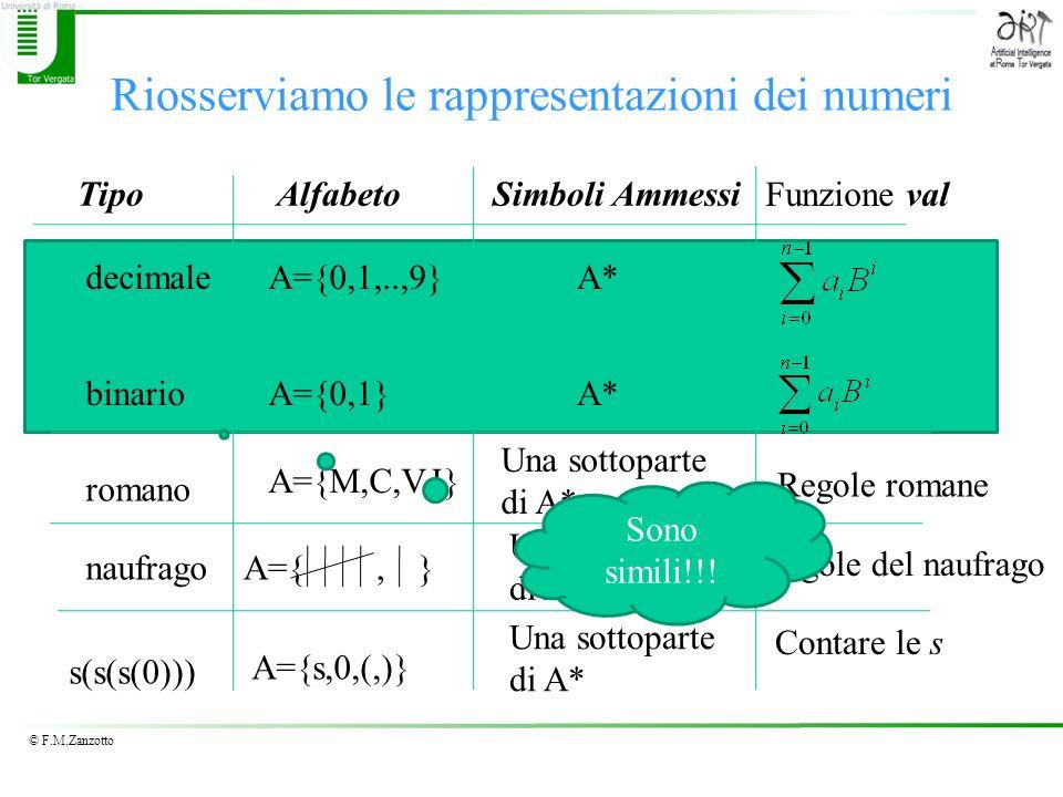 Riosserviamo le rappresentazioni dei numeri