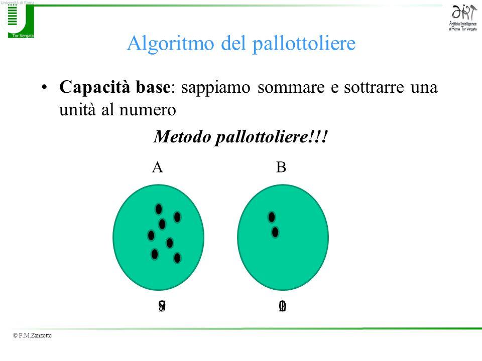Algoritmo del pallottoliere