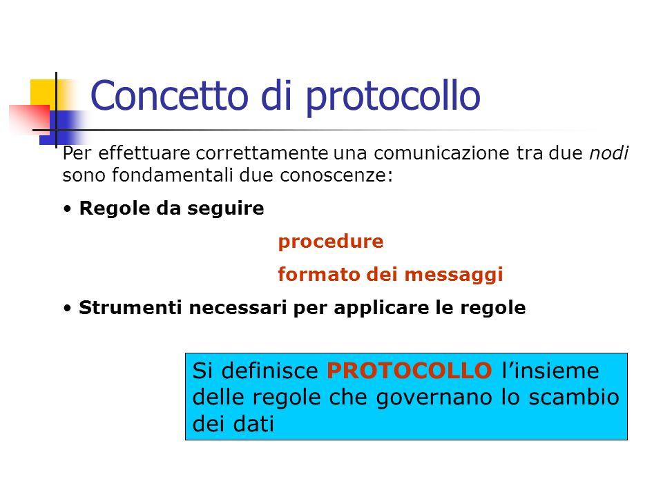 Concetto di protocollo