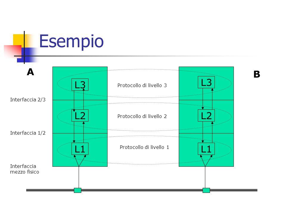 Esempio A B L3 L3 L2 L2 L1 L1 Protocollo di livello 3 Interfaccia 2/3