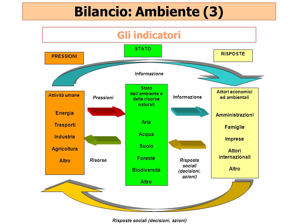 Bilancio: Ambiente (3) Gli indicatori Energia Amministrazioni Aria