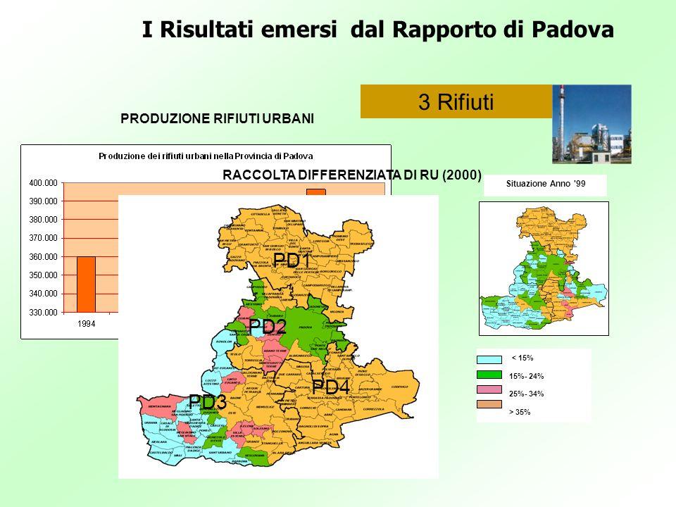 PRODUZIONE RIFIUTI URBANI RACCOLTA DIFFERENZIATA DI RU (2000)