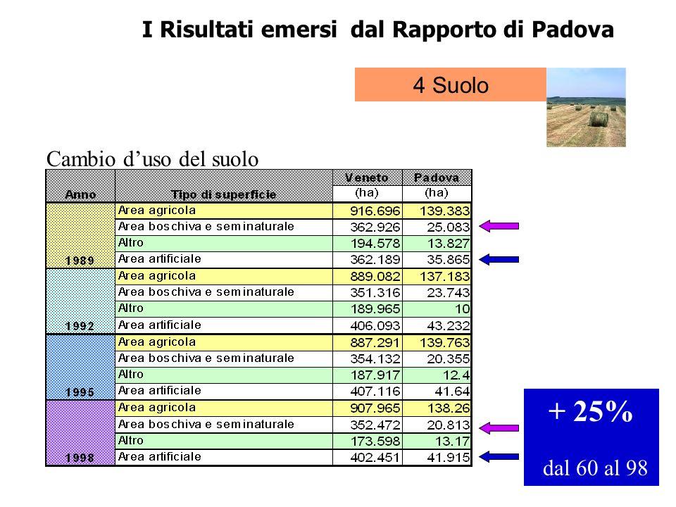 + 25% dal 60 al 98 I Risultati emersi dal Rapporto di Padova 4 Suolo