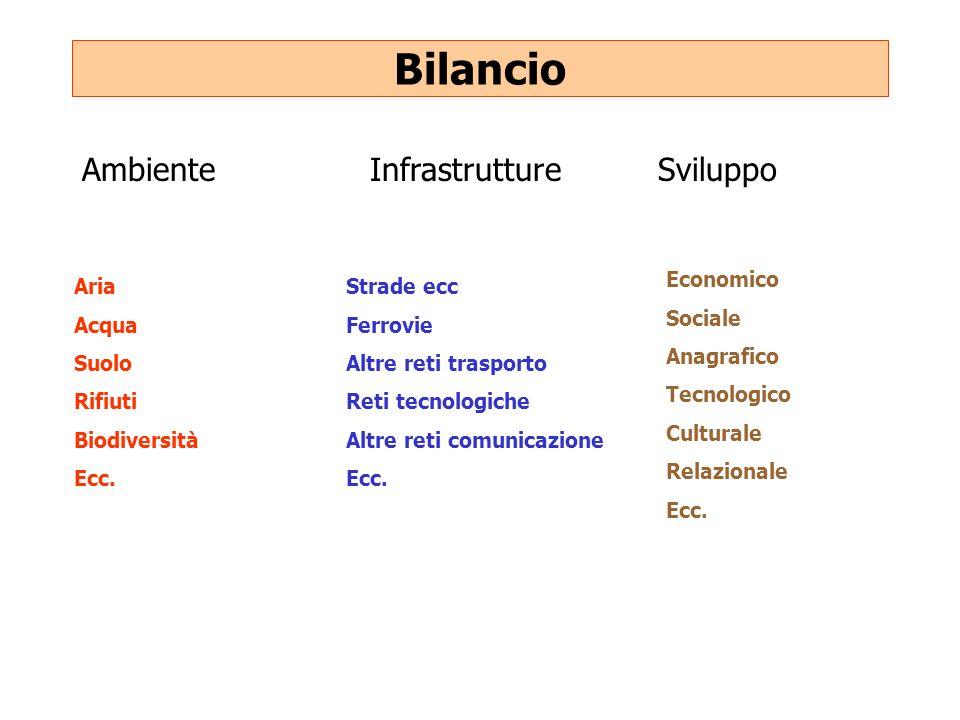 Bilancio Ambiente Infrastrutture Sviluppo Economico Sociale Anagrafico