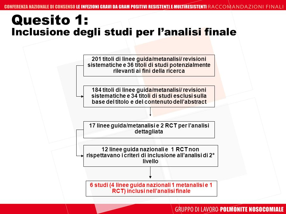 Quesito 1: Inclusione degli studi per l'analisi finale