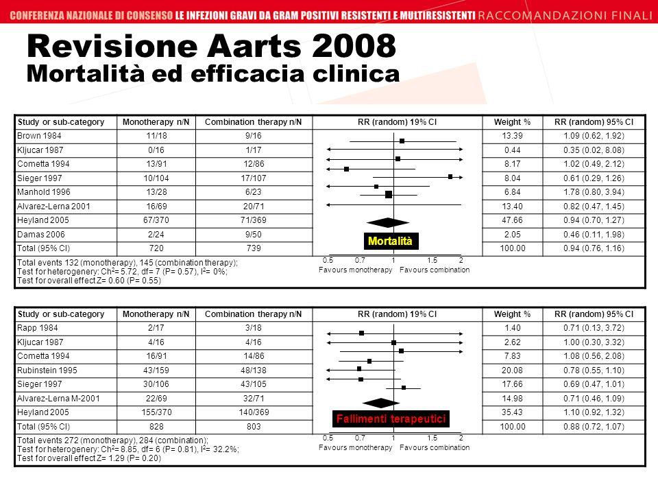 Revisione Aarts 2008 Mortalità ed efficacia clinica