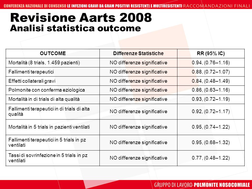 Revisione Aarts 2008 Analisi statistica outcome