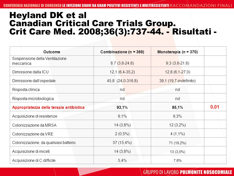 Heyland DK et al Canadian Critical Care Trials Group. Crit Care Med