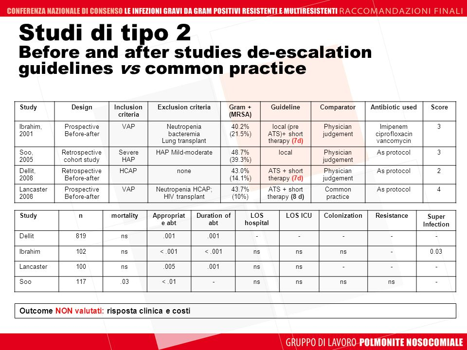 Studi di tipo 2 Before and after studies de-escalation guidelines vs common practice