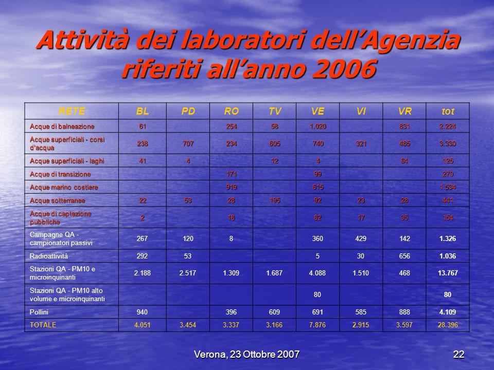 Attività dei laboratori dell'Agenzia riferiti all'anno 2006