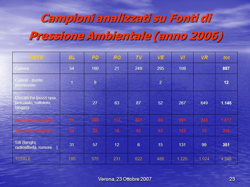 Campioni analizzati su Fonti di Pressione Ambientale (anno 2006)