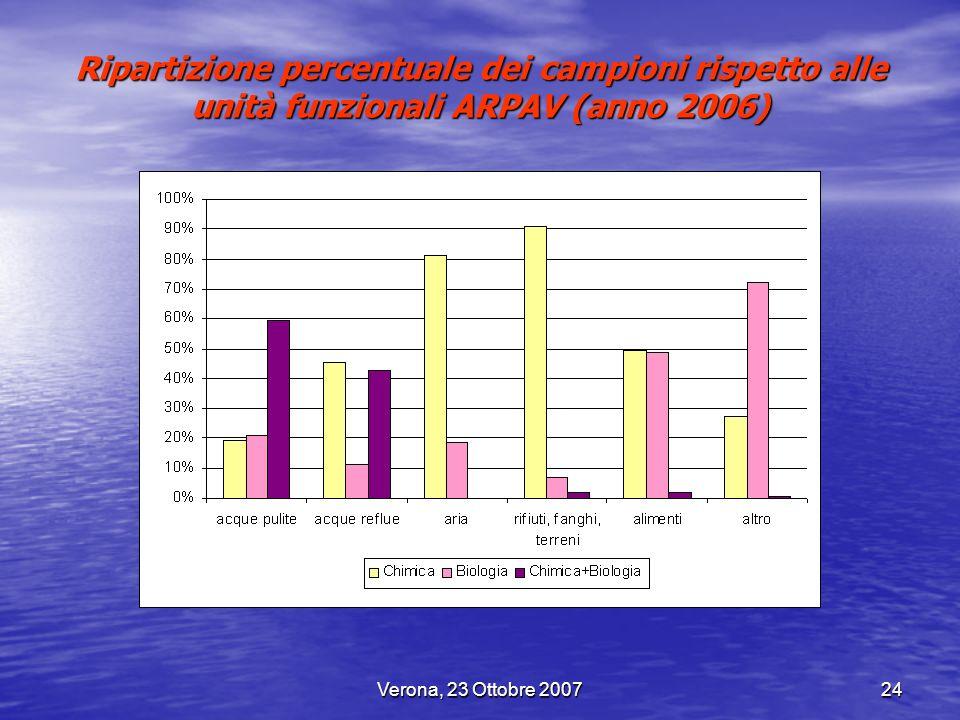 Ripartizione percentuale dei campioni rispetto alle unità funzionali ARPAV (anno 2006)