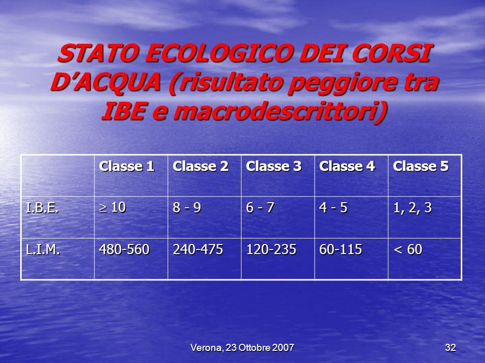 STATO ECOLOGICO DEI CORSI D'ACQUA (risultato peggiore tra IBE e macrodescrittori)
