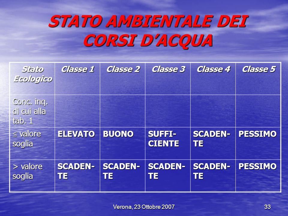 STATO AMBIENTALE DEI CORSI D'ACQUA