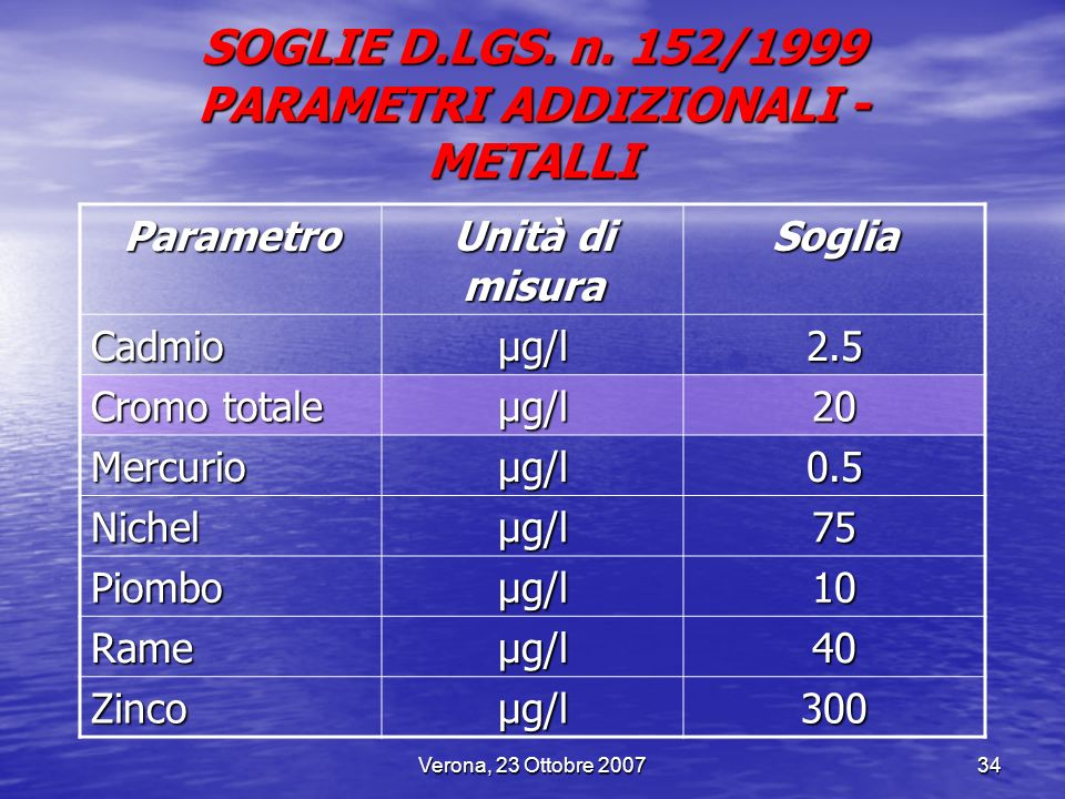 SOGLIE D.LGS. n. 152/1999 PARAMETRI ADDIZIONALI - METALLI