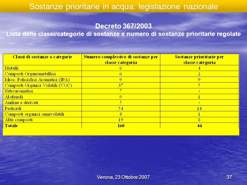Sostanze prioritarie in acqua: legislazione nazionale