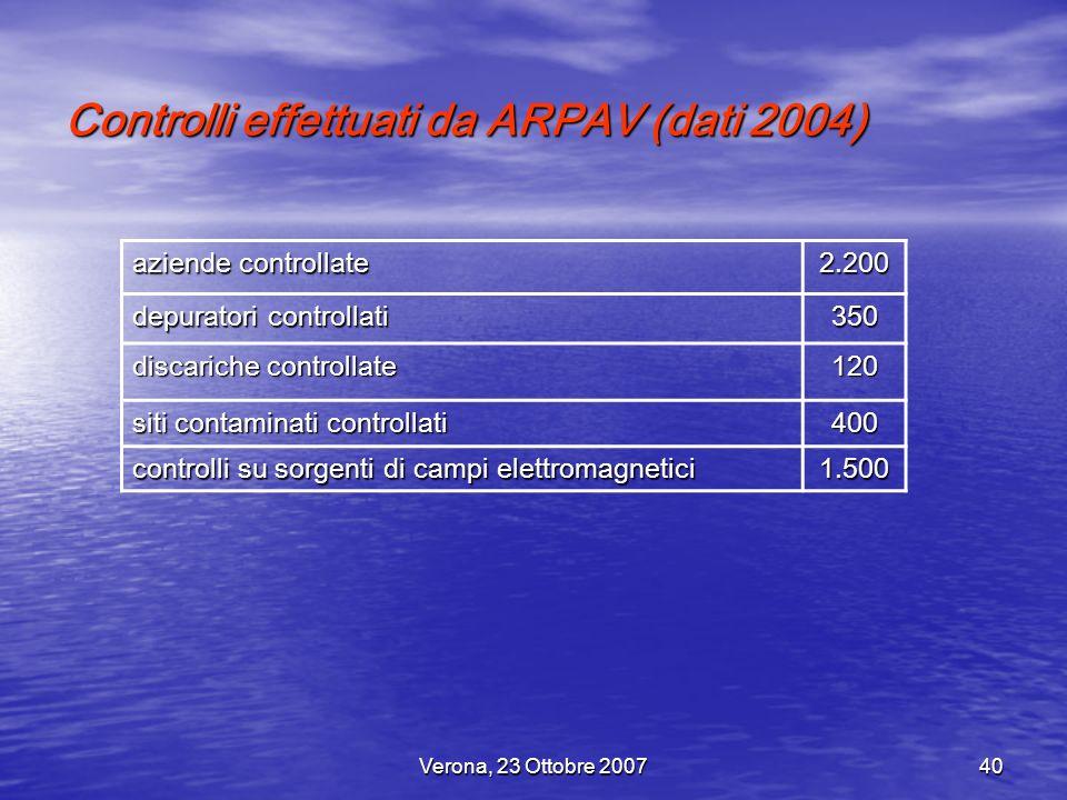 Controlli effettuati da ARPAV (dati 2004)