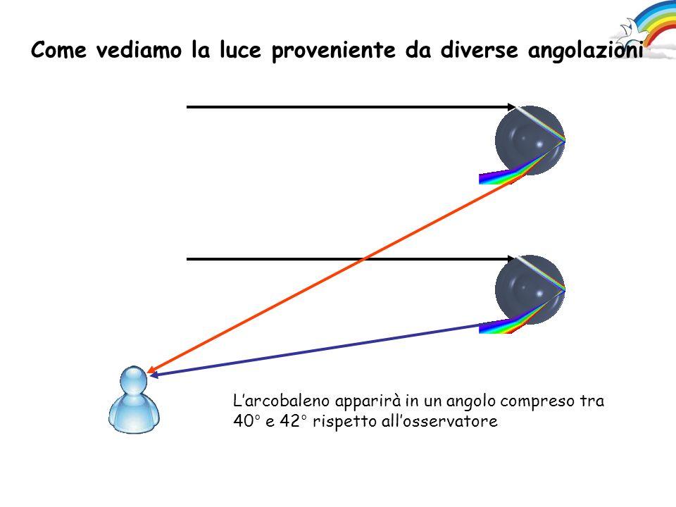 Come vediamo la luce proveniente da diverse angolazioni