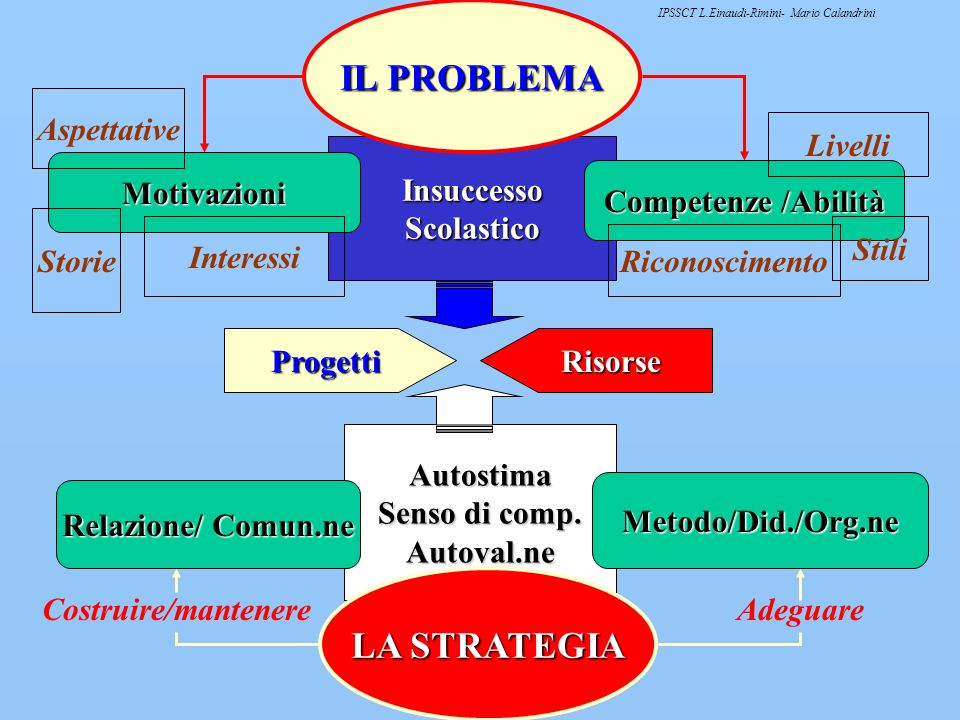 IL PROBLEMA LA STRATEGIA