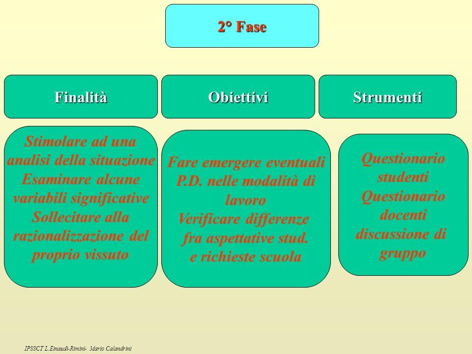 analisi della situazione Esaminare alcune variabili significative