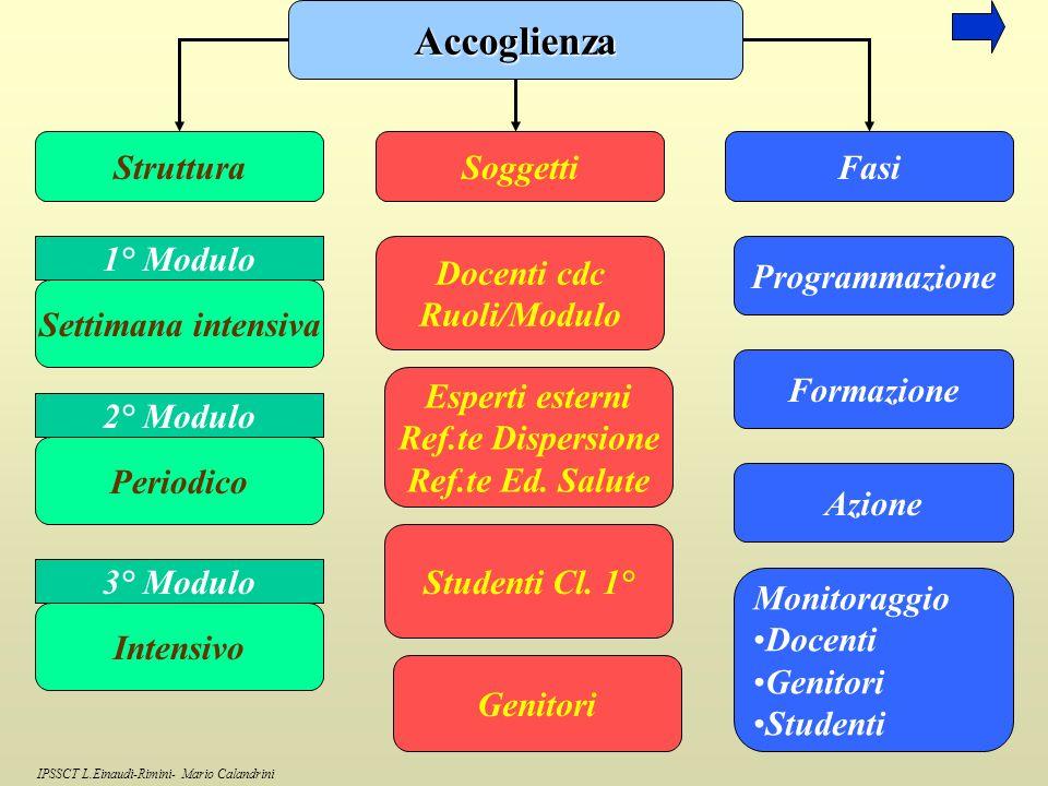 Accoglienza Struttura Soggetti Fasi 1° Modulo Docenti cdc Ruoli/Modulo