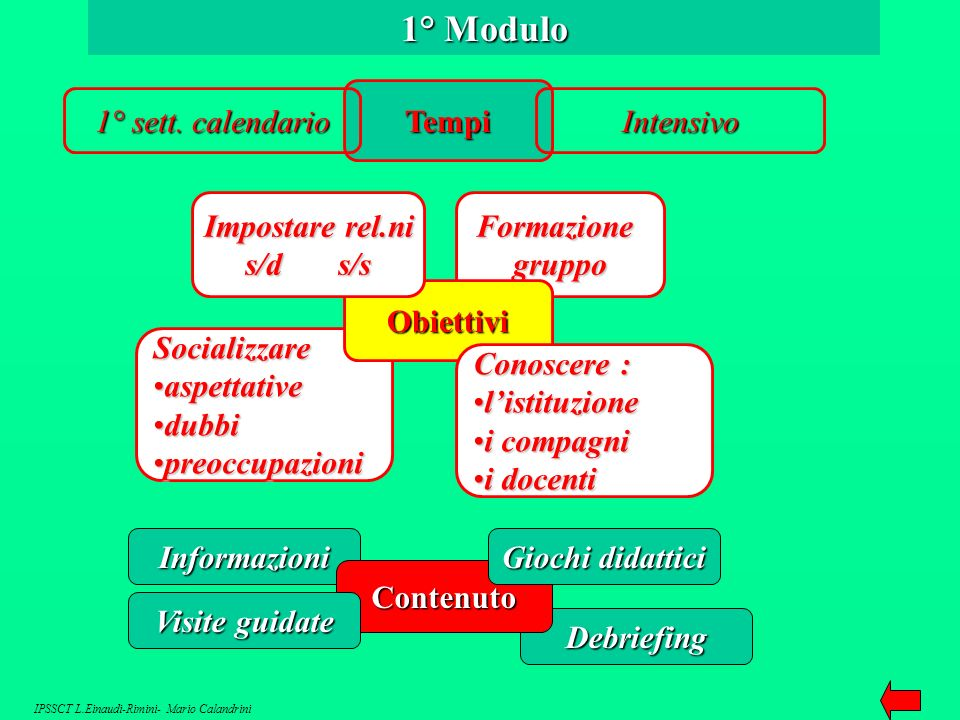 1° Modulo Tempi 1° sett. calendario Intensivo Impostare rel.ni s/d s/s