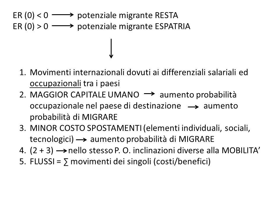 ER (0) < 0 potenziale migrante RESTA
