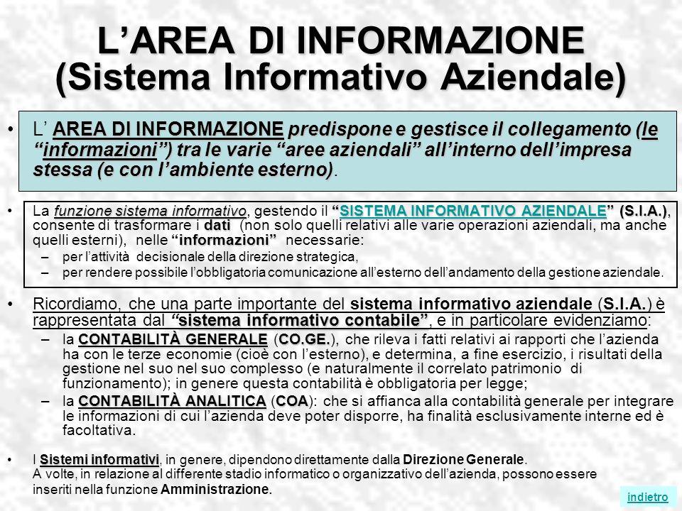 L'AREA DI INFORMAZIONE (Sistema Informativo Aziendale)